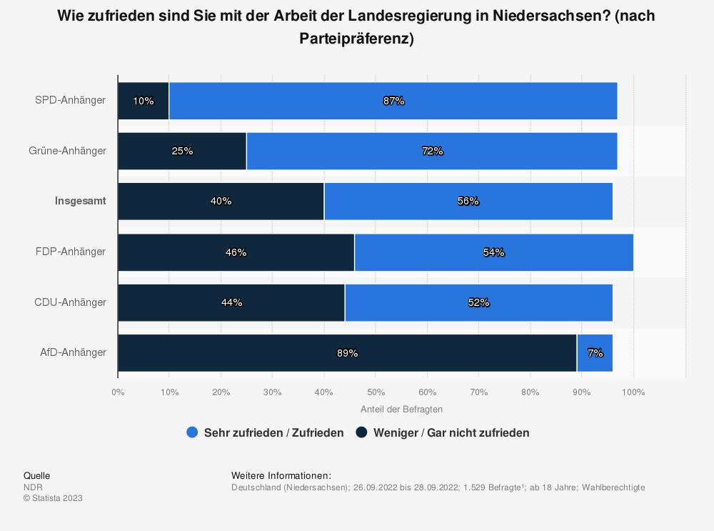 Statistik: Wie zufrieden sind Sie mit der Arbeit der Landesregierung in Niedersachsen? [nach Parteipräferenz] | Statista