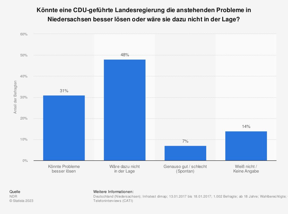 Statistik: Könnte eine CDU-geführte Landesregierung die anstehenden Probleme in Niedersachsen besser lösen oder wäre sie dazu nicht in der Lage? | Statista