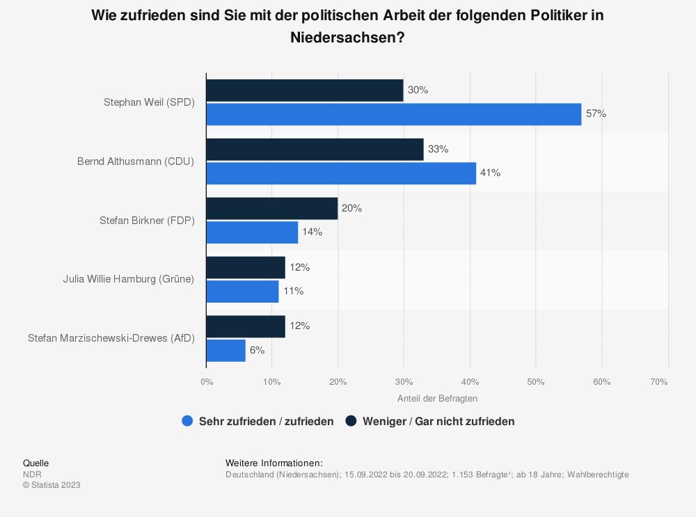 Statistik: Wie zufrieden sind Sie mit der politischen Arbeit der folgenden Politiker in Niedersachsen? | Statista