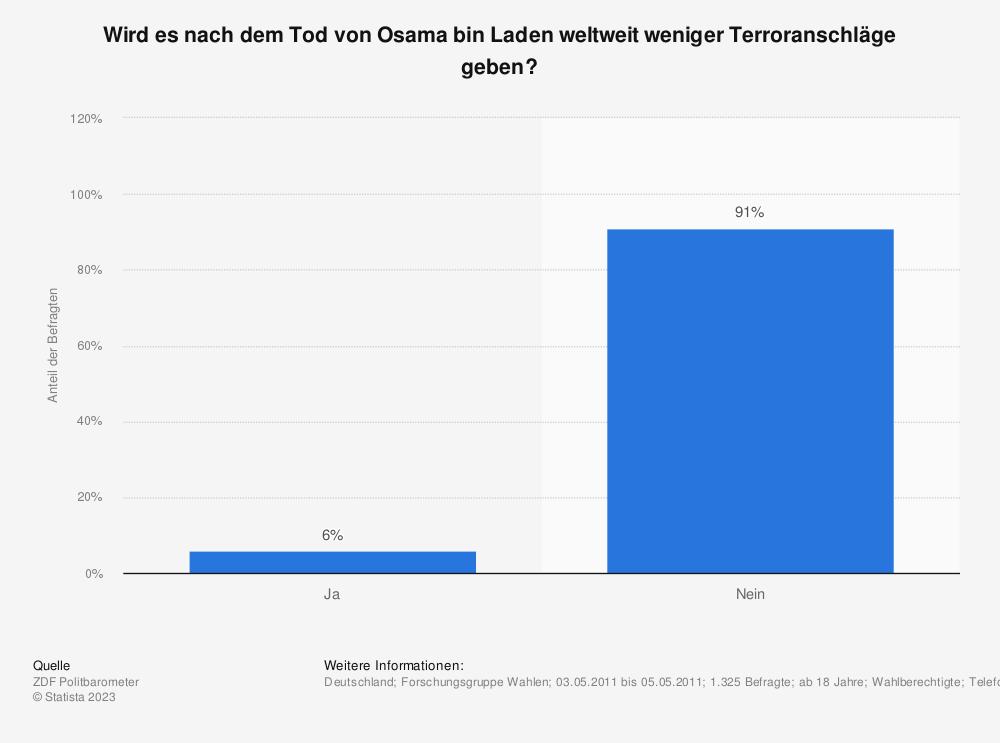 Statistik: Wird es nach dem Tod von Osama bin Laden weltweit weniger Terroranschläge geben? | Statista