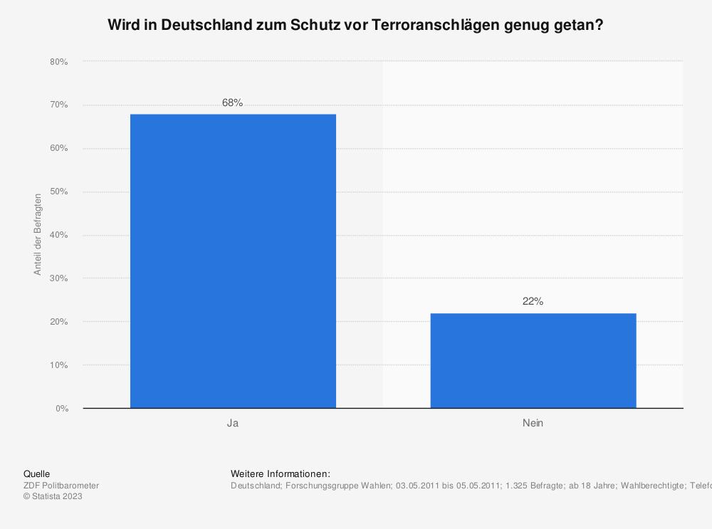 Statistik: Wird in Deutschland zum Schutz vor Terroranschlägen genug getan? | Statista