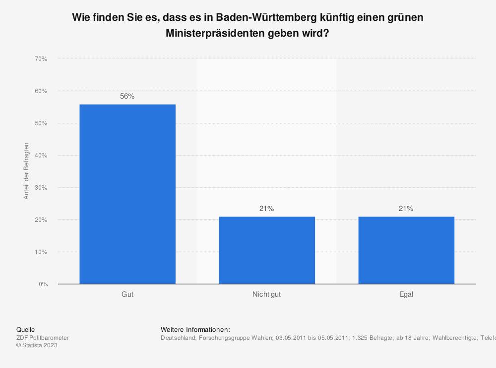 Statistik: Wie finden Sie es, dass es in Baden-Württemberg künftig einen grünen Ministerpräsidenten geben wird? | Statista