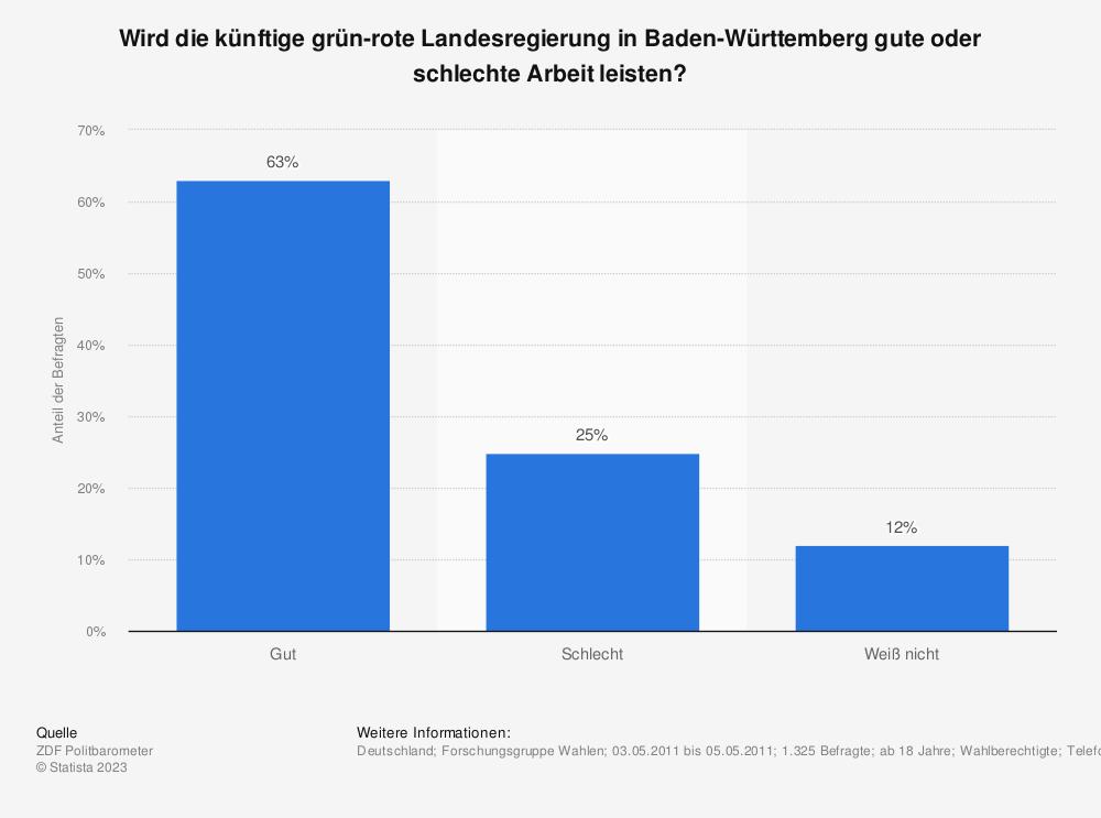 Statistik: Wird die künftige grün-rote Landesregierung in Baden-Württemberg gute oder schlechte Arbeit leisten? | Statista