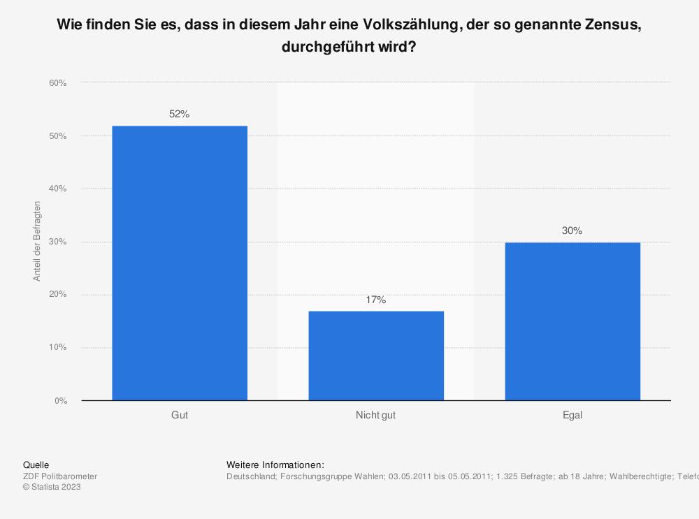 Statistik: Wie finden Sie es, dass in diesem Jahr eine Volkszählung, der so genannte Zensus, durchgeführt wird? | Statista
