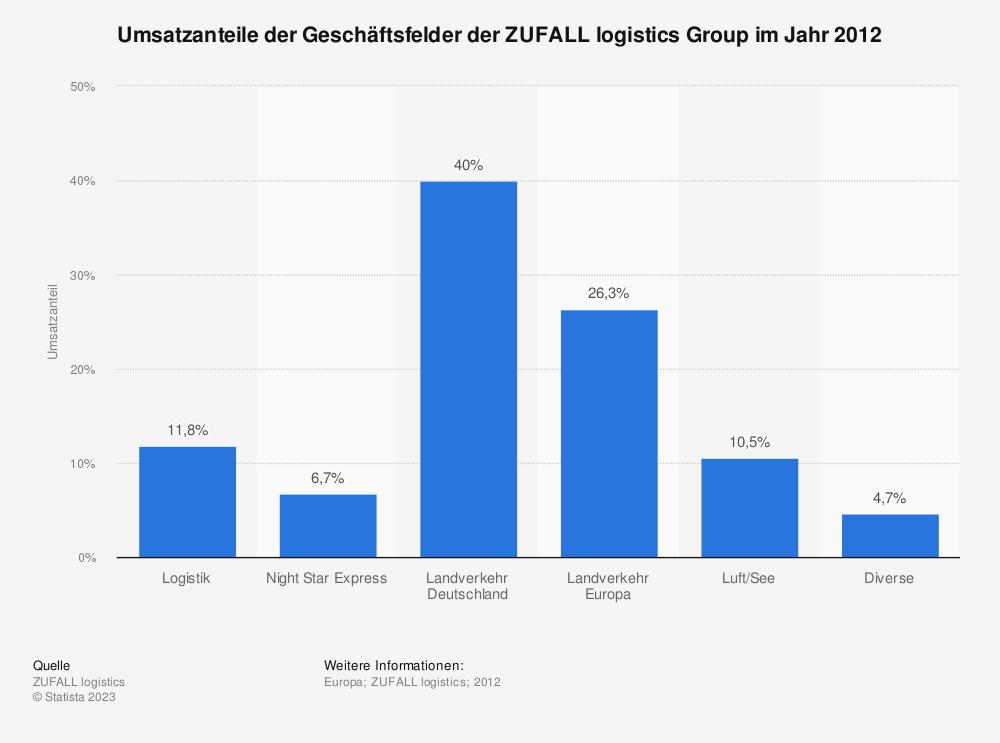 Statistik: Umsatzanteile der Geschäftsfelder der ZUFALL logistics Group im Jahr 2012 | Statista
