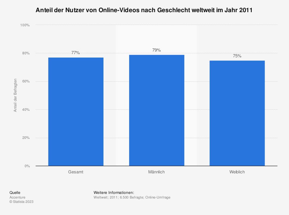 Statistik: Anteil der Nutzer von Online-Videos nach Geschlecht weltweit im Jahr 2011 | Statista