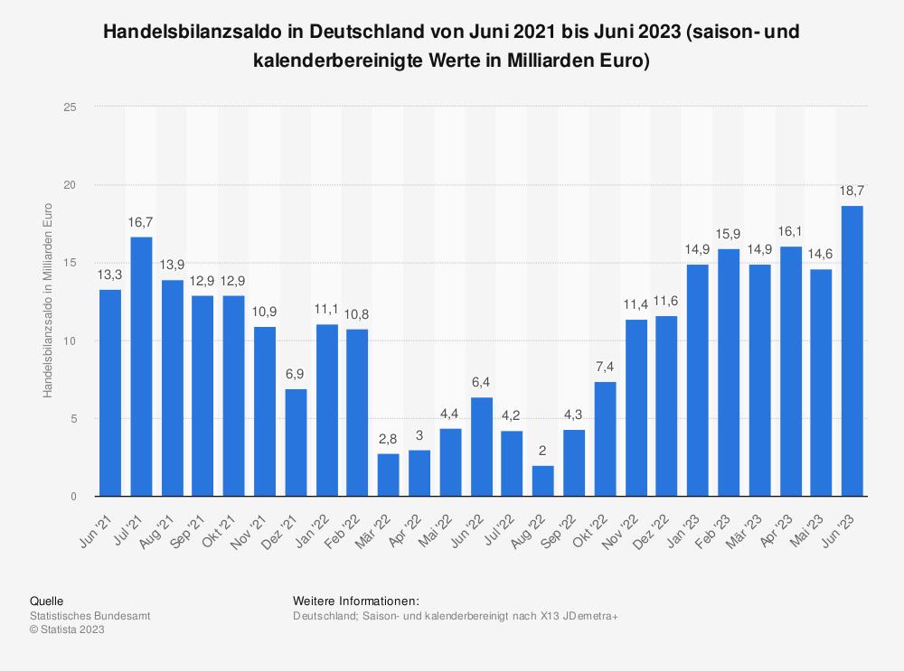 Statistik: Handelsbilanzsaldo in Deutschland von September 2019 bis September 2020 (saison- und kalenderbereinigte Werte in Milliarden Euro) | Statista