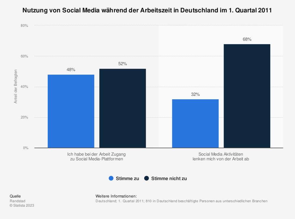 Statistik: Nutzung von Social Media während der Arbeitszeit in Deutschland im 1. Quartal 2011 | Statista