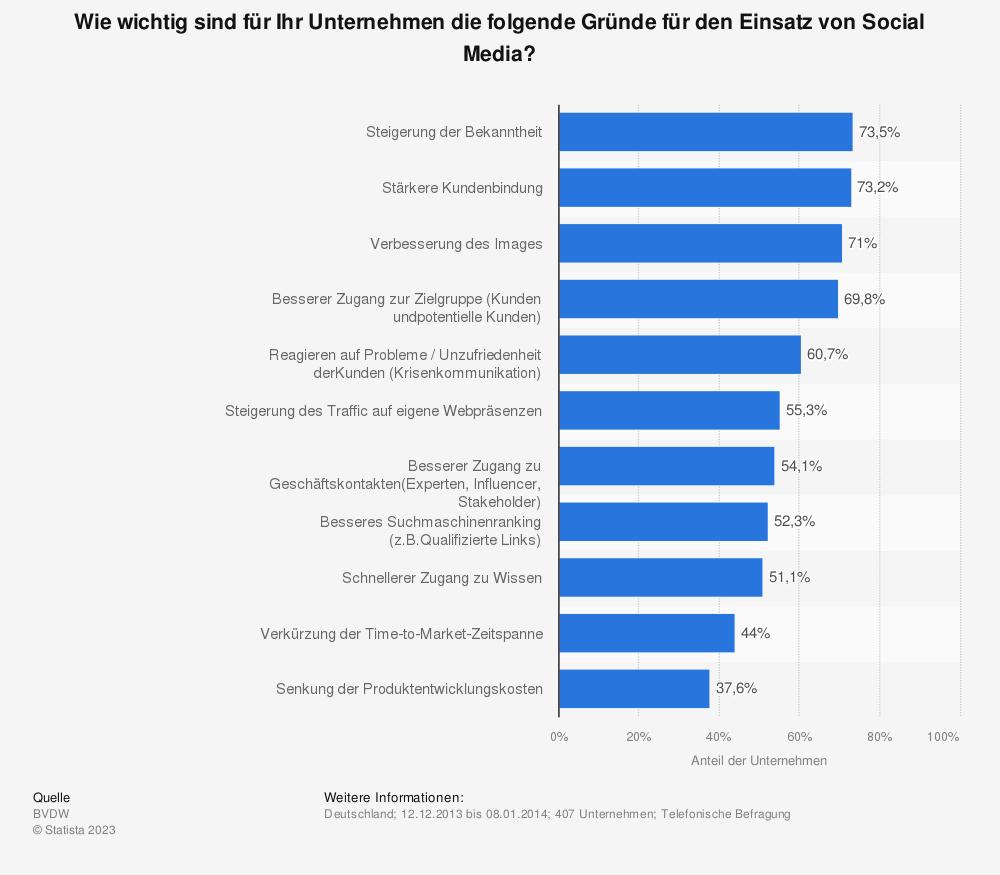 Statistik: Wie wichtig sind für Ihr Unternehmen die folgende Gründe für den Einsatz von Social Media? | Statista