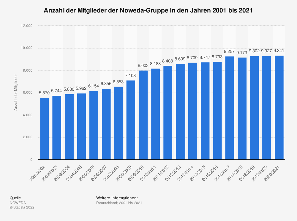 Statistik: Anzahl der Mitglieder der Noweda-Gruppe in den Jahren 2001 bis 2020 | Statista
