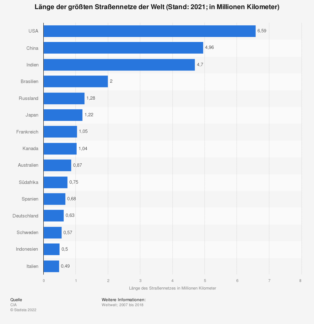 Statistik: Länge der größten Straßennetze der Welt (Stand: 2016; in Millionen Kilometer) | Statista