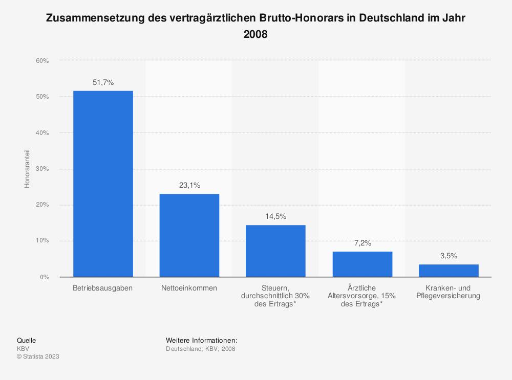 Statistik: Zusammensetzung des vertragärztlichen Brutto-Honorars in Deutschland im Jahr 2008 | Statista