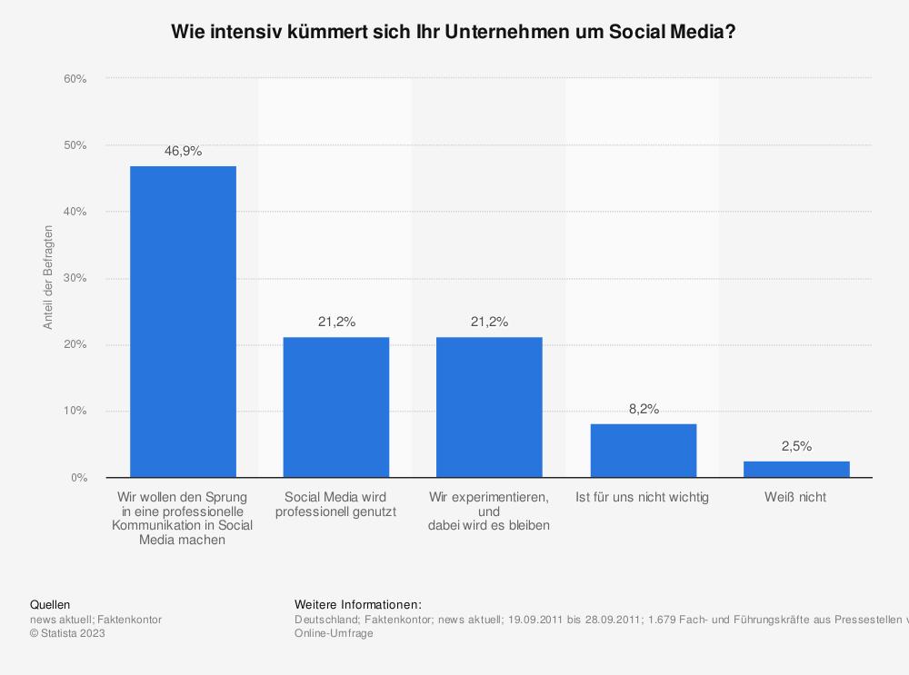 Statistik: Wie intensiv kümmert sich Ihr Unternehmen um Social Media? | Statista