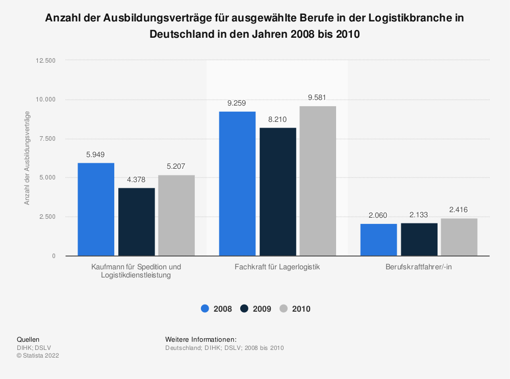 Statistik: Anzahl der Ausbildungsverträge für ausgewählte Berufe in der Logistikbranche in Deutschland in den Jahren 2008 bis 2010 | Statista