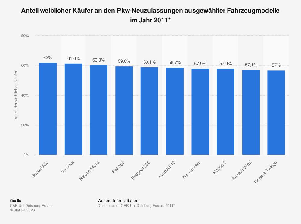 Statistik: Anteil weiblicher Käufer an den Pkw-Neuzulassungen ausgewählter Fahrzeugmodelle im Jahr 2011* | Statista
