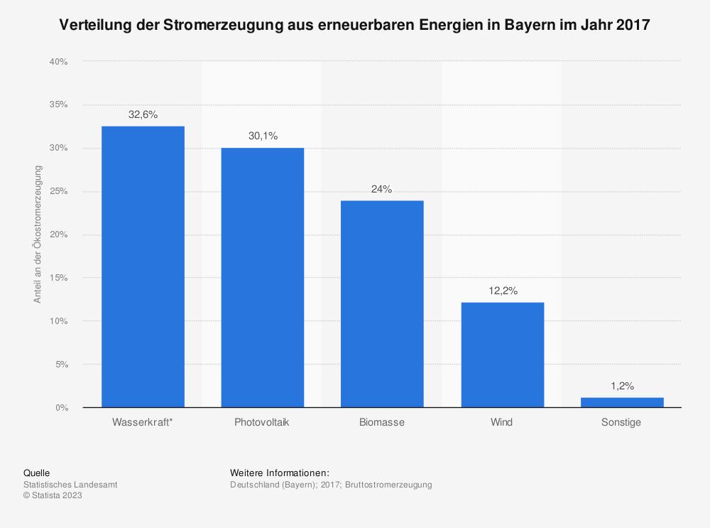 Statistik: Verteilung der Stromerzeugung aus erneuerbaren Energien in Bayern im Jahr 2017 | Statista