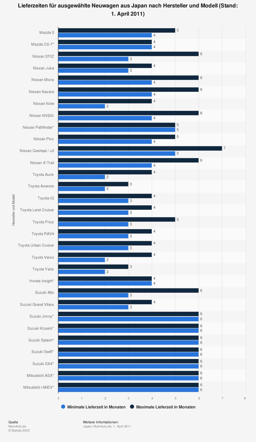 Statistik: Lieferzeiten für ausgewählte Neuwagen aus Japan nach Hersteller und Modell (Stand: 1. April 2011)  | Statista