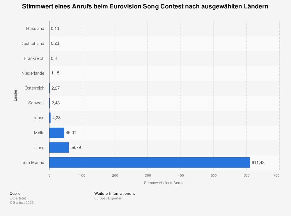 Statistik: Stimmwert eines Anrufs beim Eurovision Song Contest nach ausgewählten Ländern | Statista
