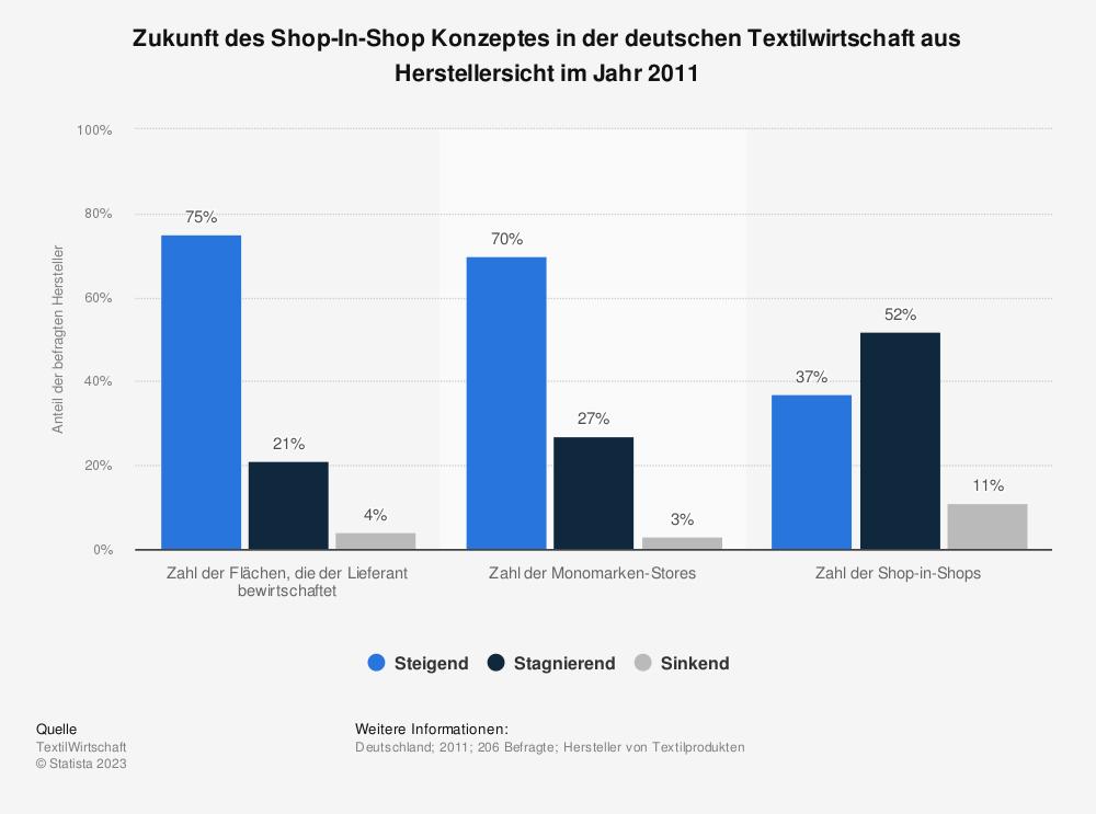 Statistik: Zukunft des Shop-In-Shop Konzeptes in der deutschen Textilwirtschaft aus Herstellersicht im Jahr 2011 | Statista