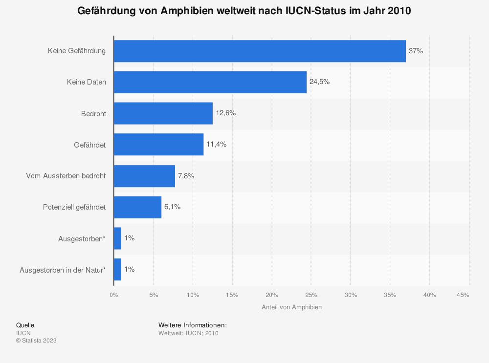 Statistik: Gefährdung von Amphibien weltweit nach IUCN-Status im Jahr 2010 | Statista