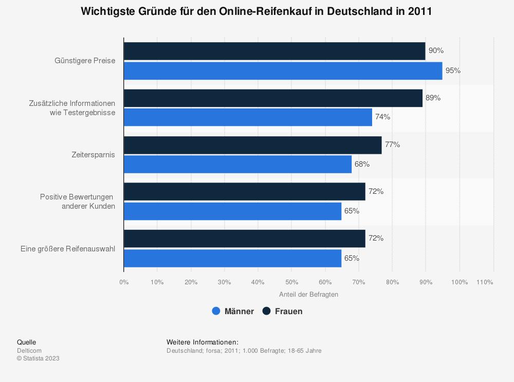 Statistik: Wichtigste Gründe für den Online-Reifenkauf in Deutschland in 2011   Statista