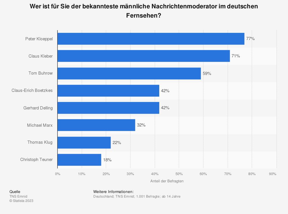 Statistik: Wer ist für Sie der bekannteste männliche Nachrichtenmoderator im deutschen Fernsehen? | Statista