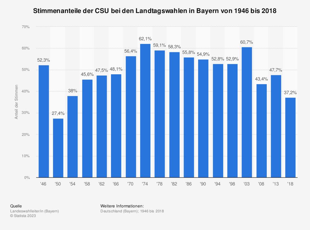 Statistik: Stimmenanteile der CSU bei den Landtagswahlen in Bayern von 1946 bis 2018 | Statista