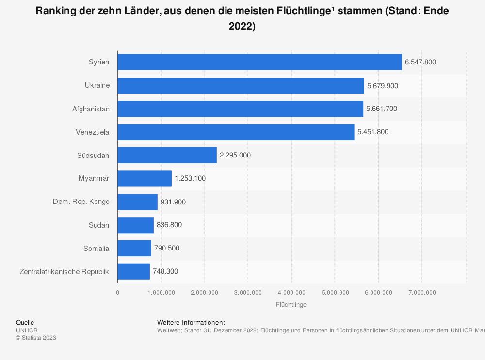 Statistik: Ranking der zehn Länder, aus denen die meisten Flüchtlinge* stammen (Stand Ende 2018) | Statista