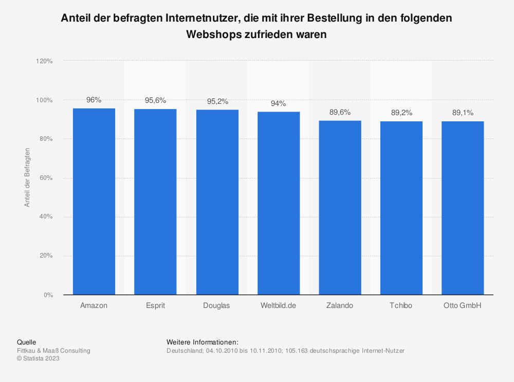 Statistik: Anteil der befragten Internetnutzer, die mit ihrer Bestellung in den folgenden Webshops zufrieden waren | Statista