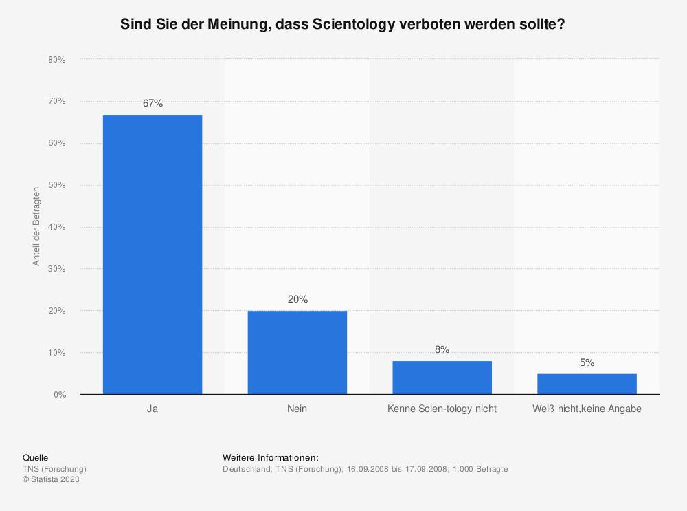 Statistik: Sind Sie der Meinung, dass Scientology verboten werden sollte? | Statista