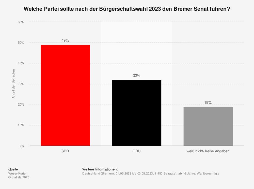 Statistik: Welche Partei sollte nach der kommenden Landtagswahl die Landesregierung in Bremen führen? | Statista