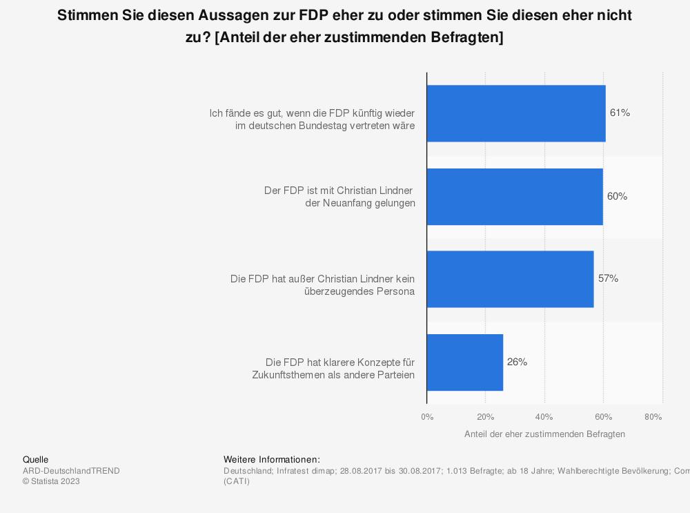 Statistik: Stimmen Sie diesen Aussagen zur FDP eher zu oder stimmen Sie diesen eher nicht zu? [Anteil der eher zustimmenden Befragten] | Statista