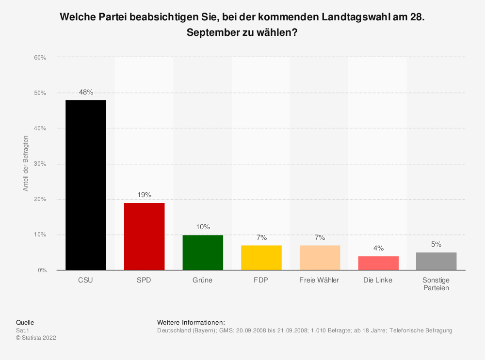 Statistik: Welche Partei beabsichtigen Sie, bei der kommenden Landtagswahl am 28. September zu wählen? | Statista