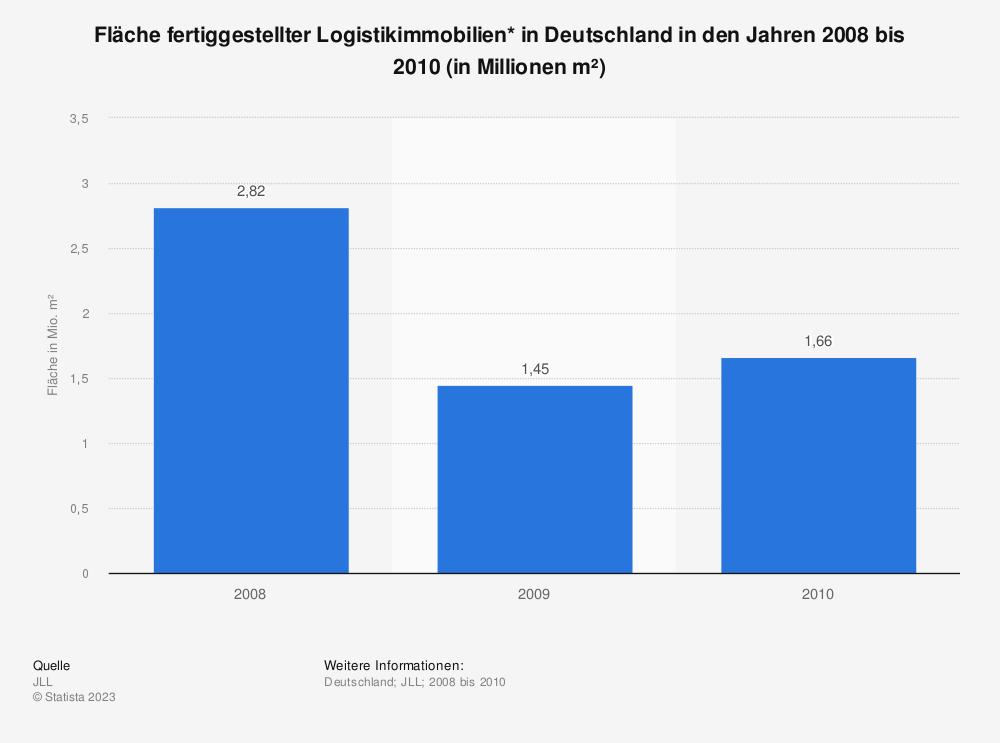 Statistik: Fläche fertiggestellter Logistikimmobilien* in Deutschland in den Jahren 2008 bis 2010 (in Millionen m²) | Statista