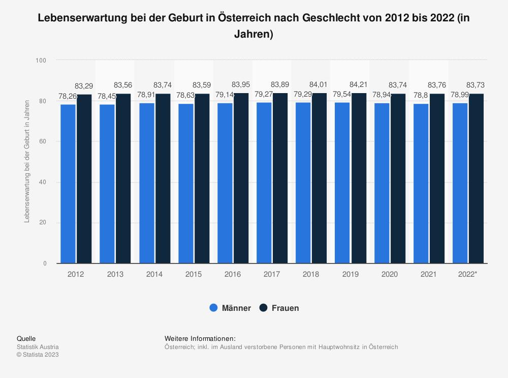 Statistik: Lebenserwartung bei der Geburt in Österreich nach Geschlecht von 2008 bis 2018 (in Jahren) | Statista