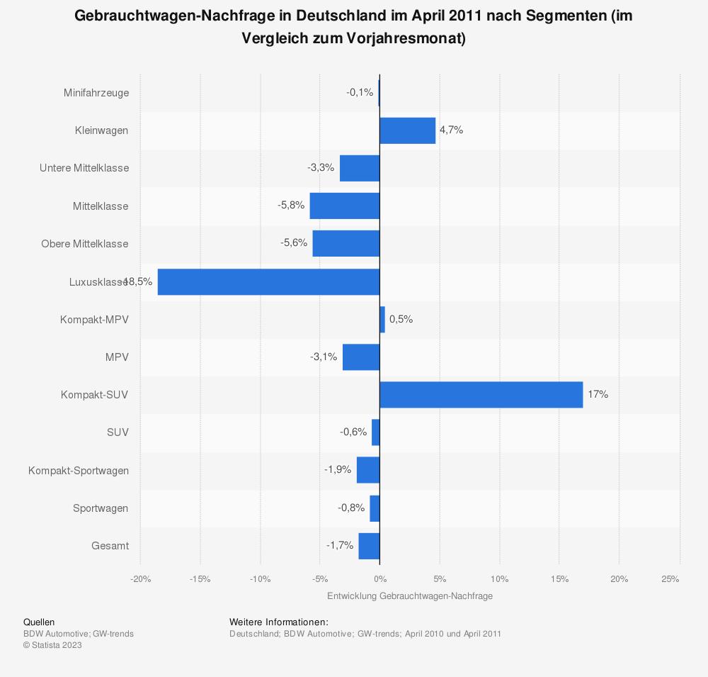 Statistik: Gebrauchtwagen-Nachfrage in Deutschland im April 2011 nach Segmenten (im Vergleich zum Vorjahresmonat) | Statista