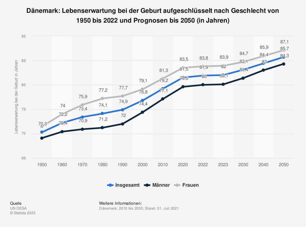 Statistik: Dänemark: Lebenserwartung bei der Geburt von 2008 bis 2018 (in Jahren) | Statista