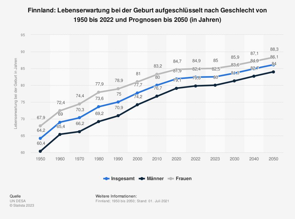 Statistik: Finnland: Lebenserwartung bei der Geburt von 2006 bis 2016 (in Jahren) | Statista