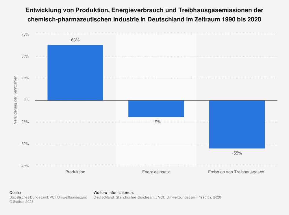 Statistik: Entwicklung von Produktion, Energieverbrauch und Treibhausgasemissionen der chemisch-pharmazeutischen Industrie in Deutschland im Zeitraum 1990 bis 2016 | Statista