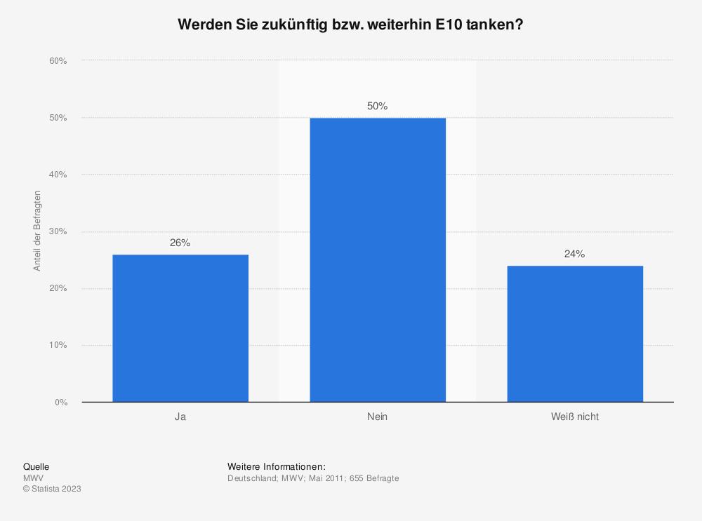 Statistik: Werden Sie zukünftig bzw. weiterhin E10 tanken? | Statista