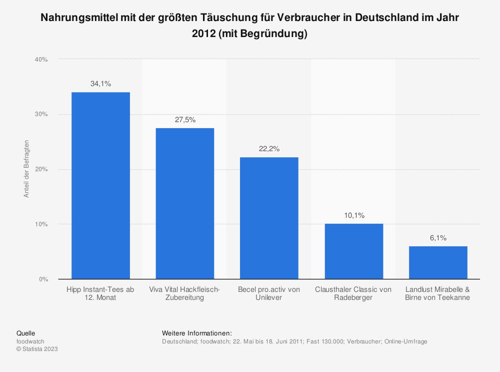 Statistik: Nahrungsmittel mit der größten Täuschung für Verbraucher in Deutschland im Jahr 2012 (mit Begründung) | Statista