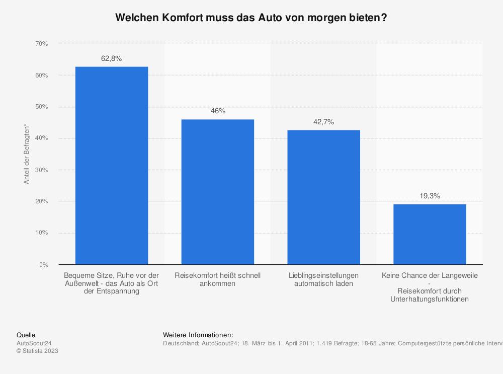 Statistik: Welchen Komfort muss das Auto von morgen bieten? | Statista