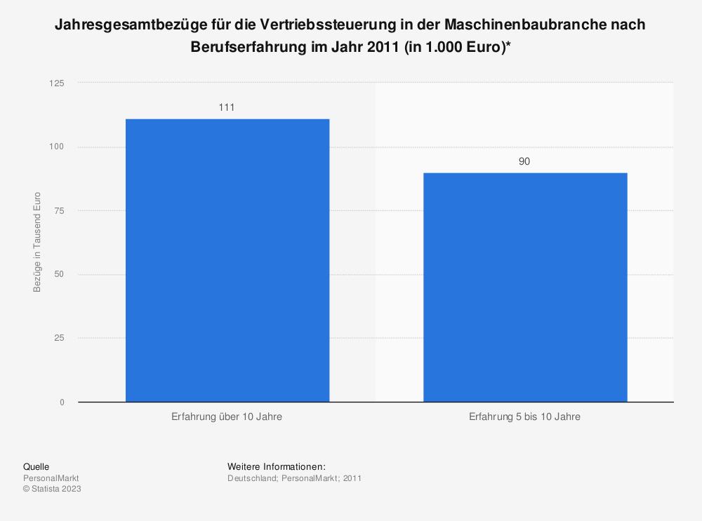 Statistik: Jahresgesamtbezüge für die Vertriebssteuerung in der Maschinenbaubranche nach Berufserfahrung im Jahr 2011 (in 1.000 Euro)* | Statista