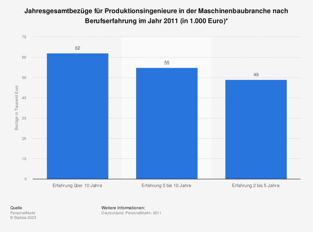 Statistik: Jahresgesamtbezüge für Produktionsingenieure in der Maschinenbaubranche nach Berufserfahrung im Jahr 2011 (in 1.000 Euro)* | Statista