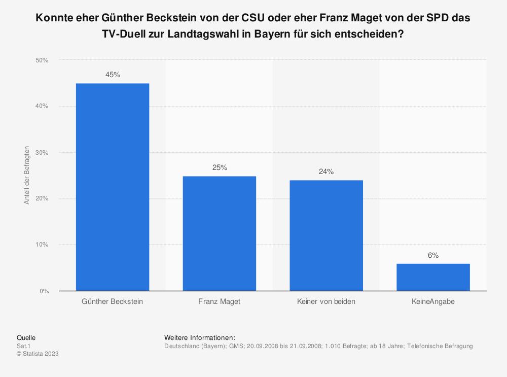 Statistik: Konnte eher Günther Beckstein von der CSU oder eher Franz Maget von der SPD das TV-Duell zur Landtagswahl in Bayern für sich entscheiden? | Statista