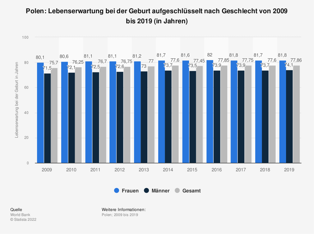 Statistik: Polen: Lebenserwartung bei der Geburt von 2008 bis 2018 (in Jahren) | Statista