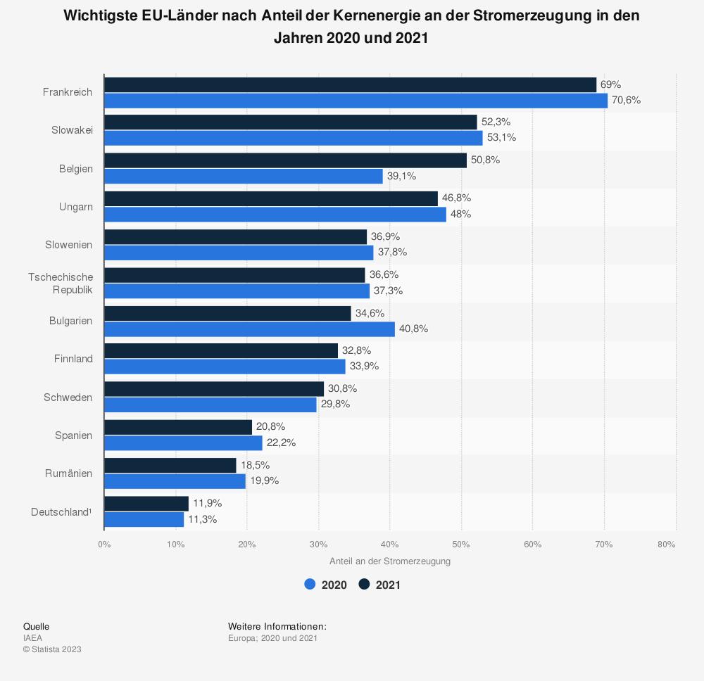 Statistik: Wichtigste EU-Länder nach Anteil der Kernenergie an der Stromerzeugung in den Jahren 2017 und 2018 | Statista