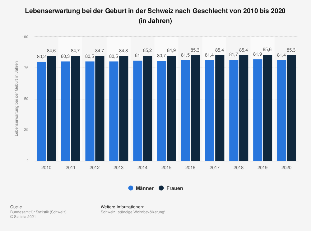 Statistik: Lebenserwartung bei der Geburt in der Schweiz nach Geschlecht von 2008 bis 2018 (in Jahren) | Statista
