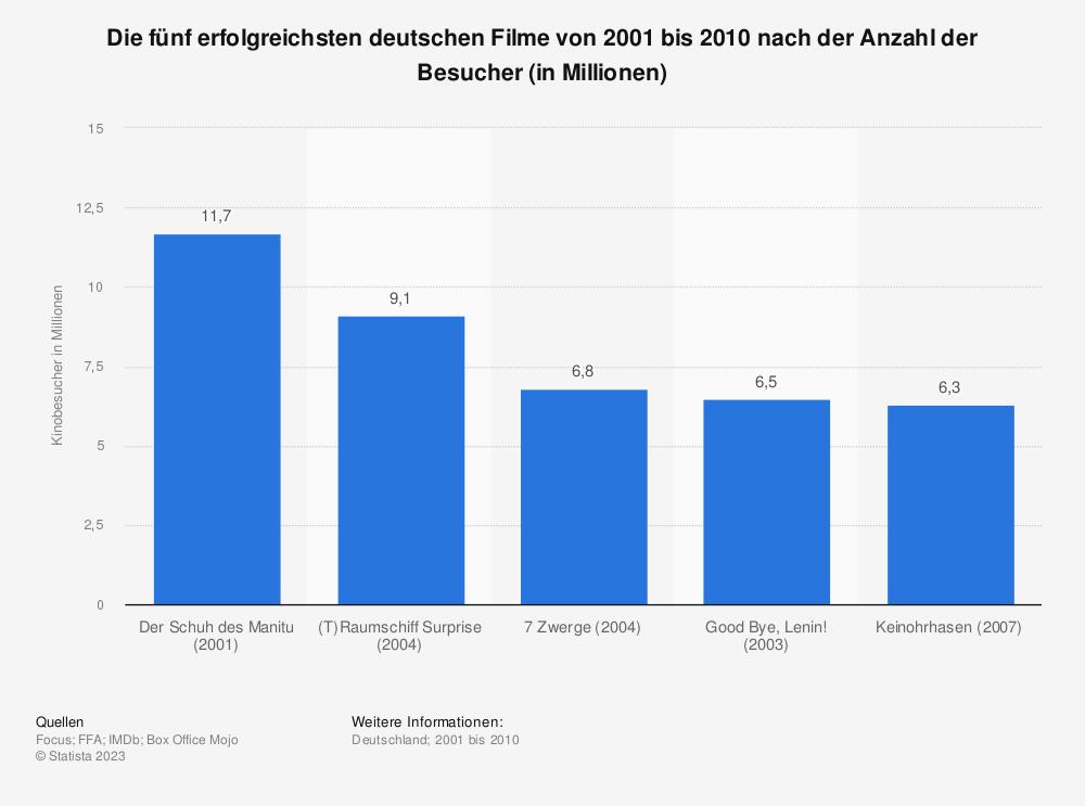 Statistik: Die fünf erfolgreichsten deutschen Filme von 2001 bis 2010 nach der Anzahl der Besucher (in Millionen) | Statista