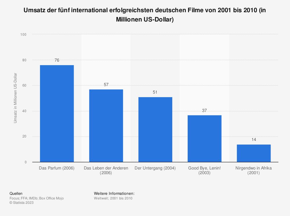 Statistik: Umsatz der fünf international erfolgreichsten deutschen Filme von 2001 bis 2010 (in Millionen US-Dollar) | Statista